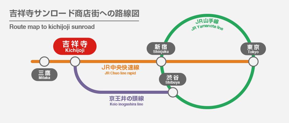 吉祥寺サンロード商店街への路線図