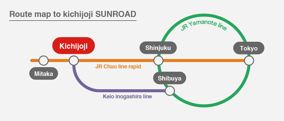 Route map to kichijoji sunroad